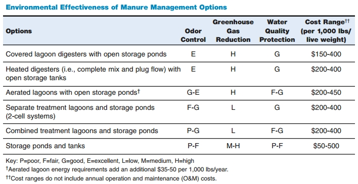 Table of Costs for Farm Manure Biodigester