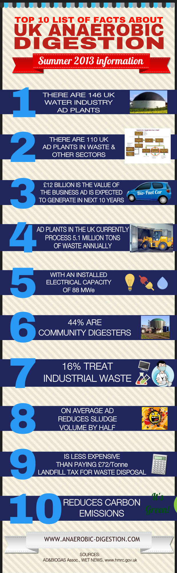 10 Facts About Anaerobic Digestion - Infographic