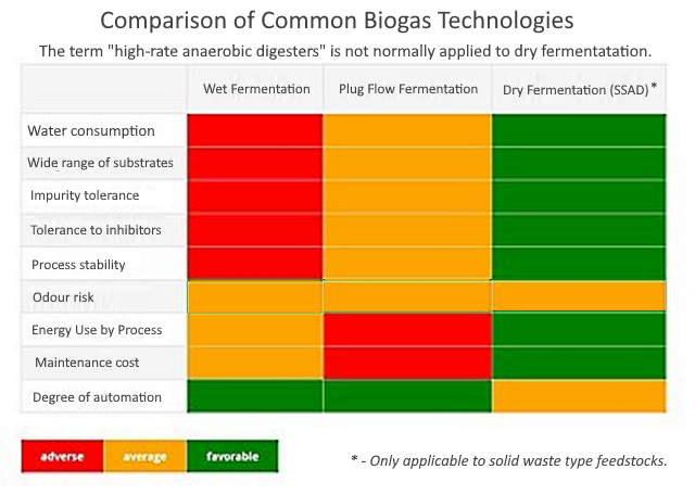 AD Process Comparison Table including high rate anaerobic digestion.