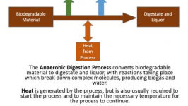 Anaerobic digestion process flow diagram of materials and energy flow