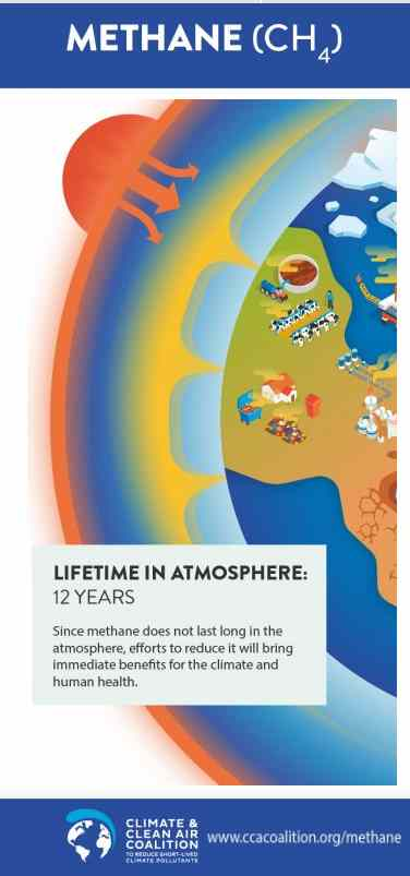 Infographic which  illustrates: Methane CH4 Short Life 12 yrs in atmosphere.