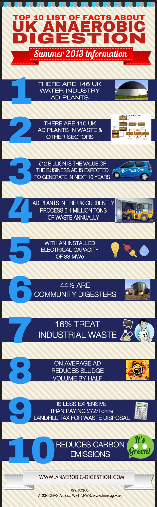 Infographic image which gives the reader 10 Anaerobic Digestion Facts