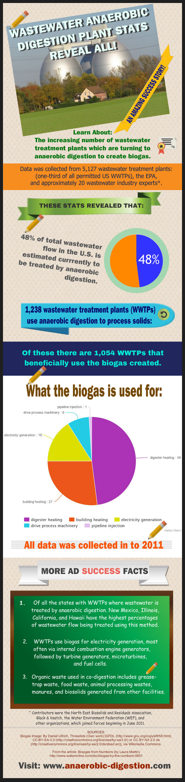 Wastewater anaerobic digestion facts
