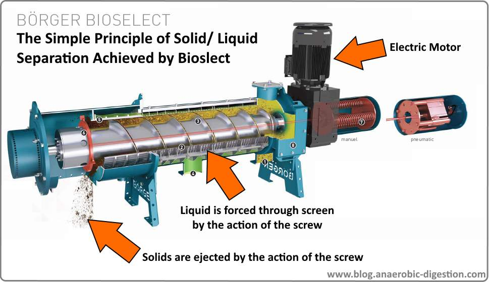 How Borger Bioselect works to separate liquid from solids in biogas digestate and manure