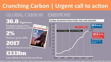 Image showing a global carbon emissions chart, - benefits of biogas essential