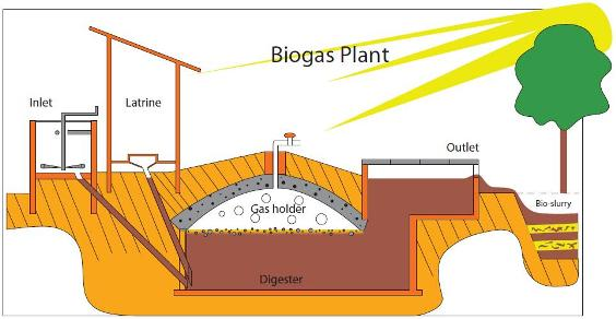 Featured image for gobar gas article with gobar gas meaning explained.