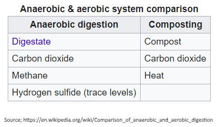 Aerobic digestion and anaerobic digestion comparison table compared in terms of microbiology.