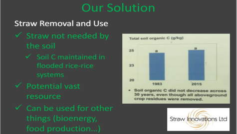 Diagram of rice straw removal and use.