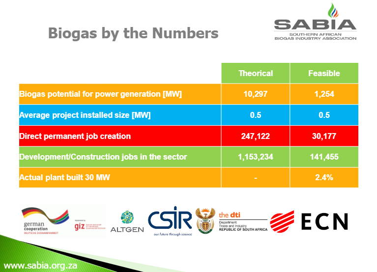 Image is from Sabia showing biogas potential by numbers.