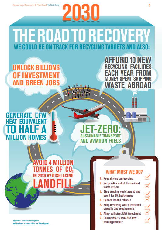 "Road to recovery graphic from ""No Time to Waste"" UK report in which Biogas Potential Neglected."