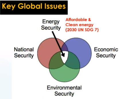 Image shows the key global issues and biogas, to explain How Biogas Can Be A Replacement for Fossil Fuels in Sub-Saharan Africa.