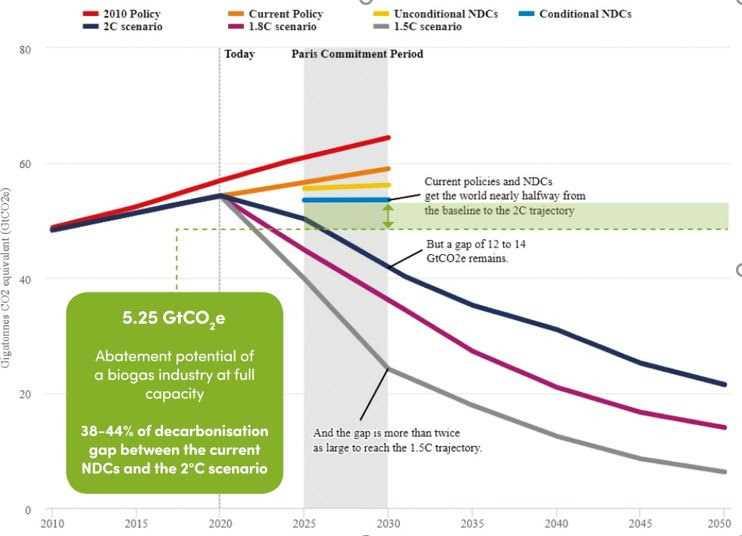 WBA  Report: Biogas-industry-abatement capacity graph