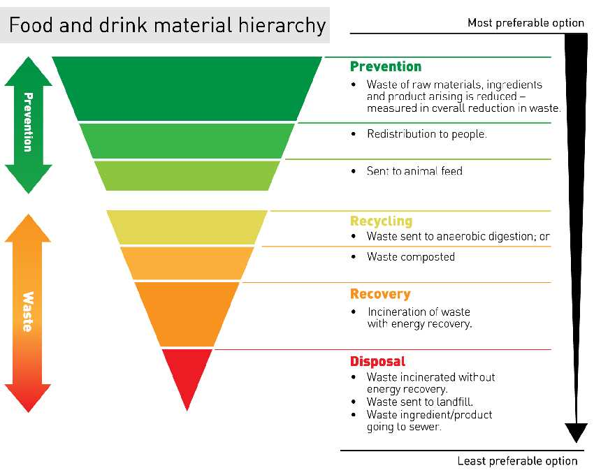 Image shows: Food waste hierarchy graphic by WRAP.